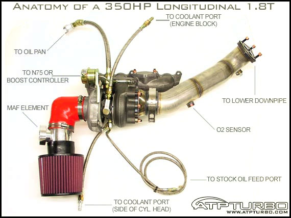 Gt28rs Turbo Kit  Hardware Only    Passat 1 8t