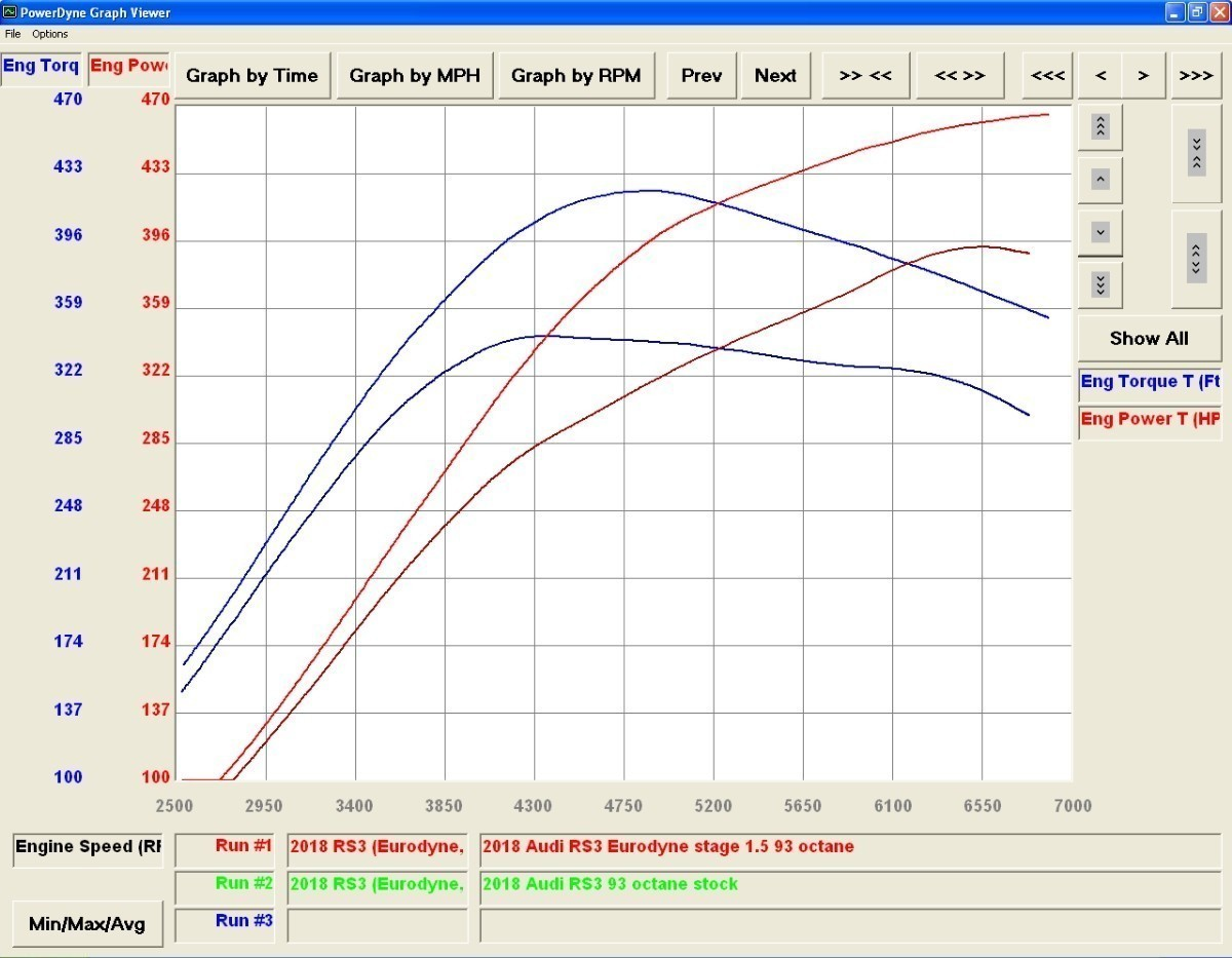 Eurodyne Audi RS3 and TTRS 2 5 Stage 1 Tune Reflash Tool