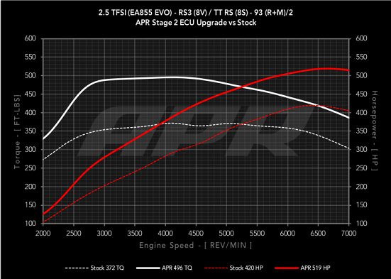 APR ECU Stage 2 Software Tune For Audi RS3 & TTRS 2.5T