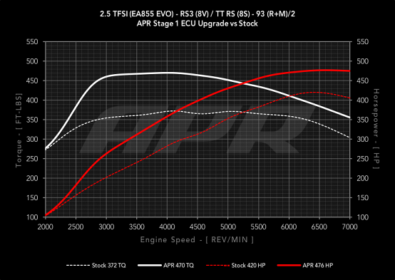APR ECU Stage 1 Software Tune For Audi RS3 & TTRS 2.5T