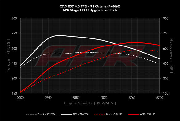APR Plus ECU Stage 1 Tune For Audi RS6 & RS7 4.0T